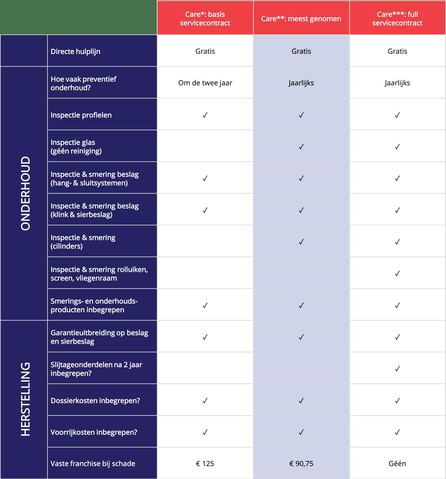 overzicht-service-contracten
